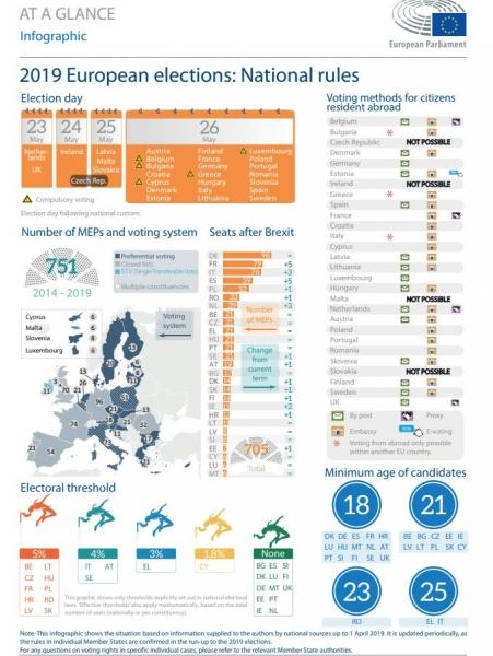 alegeri europarlamentare 2019 reguli