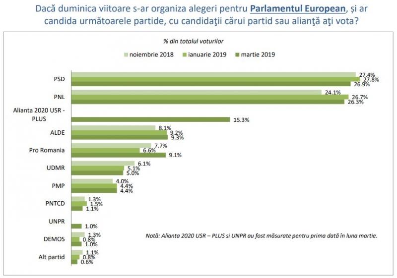 sondaj europarlamentare 2019 partide vot