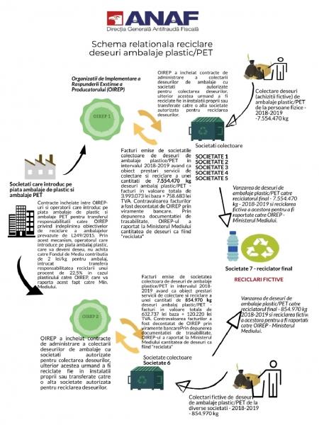 bani gunoi reciclat firme frauda