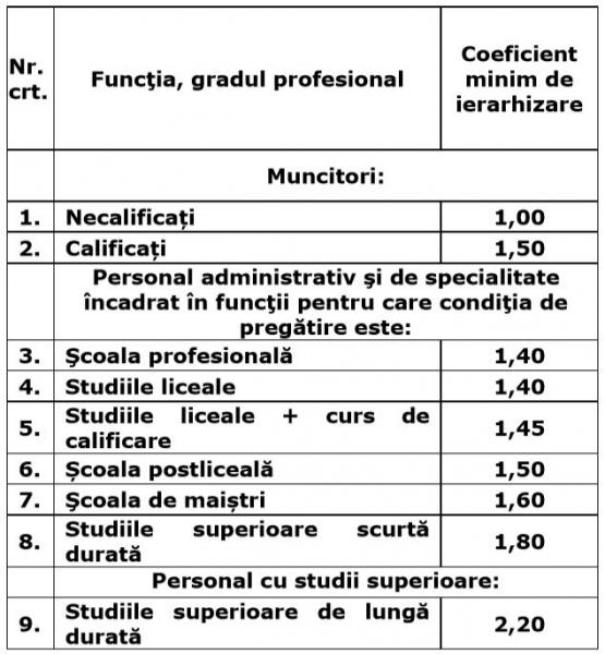 statut personal feroviar 2019 salarizare