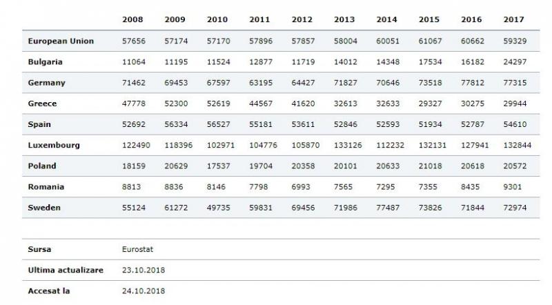 cei mai bogati 1% romani vs europa