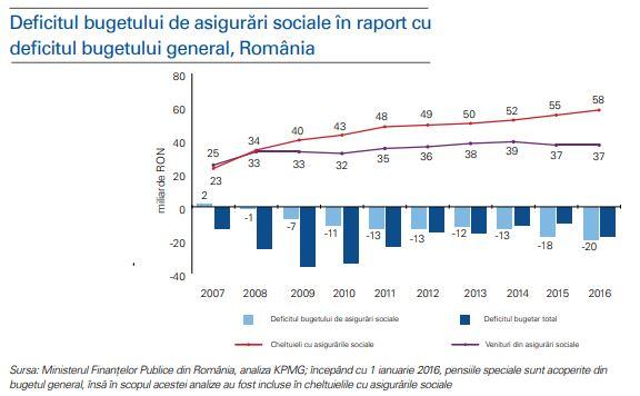 deficit buget asigurari sociale bani pensii