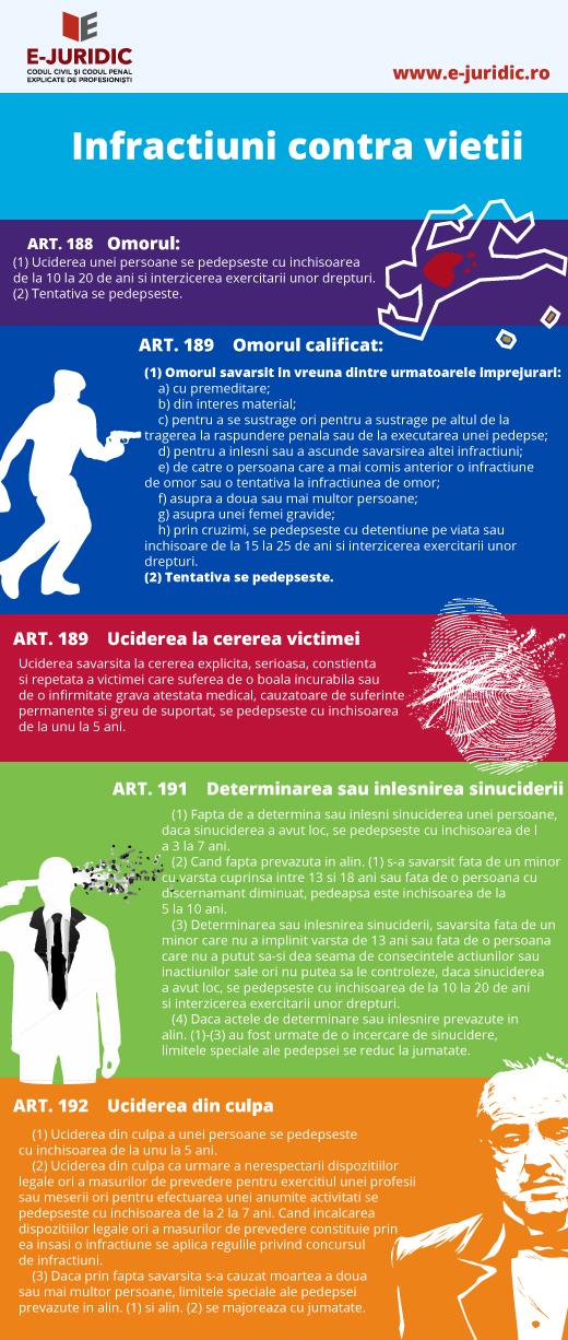 ART. 188     Omorul     (1) Uciderea unei persoane se pedepseste cu inchisoarea de la 10 la 20 de ani si interzicerea exercitarii unor drepturi.     (2) Tentativa se pedepseste.     ART. 189     Omorul calificat     (1) Omorul savarsit in vreuna dintre urmatoarele imprejurari:     a) cu premeditare;     b) din interes material;     c) pentru a se sustrage ori pentru a sustrage pe altul de la tragerea la raspundere penala sau de la executarea unei pedepse;     d) pentru a inlesni sau a ascunde savarsirea altei infractiuni;     e) de catre o persoana care a mai comis anterior o infractiune de omor sau o tentativa la infractiunea de omor;     f) asupra a doua sau mai multor persoane;     g) asupra unei femei gravide;     h) prin cruzimi, se pedepseste cu detentiune pe viata sau inchisoare de la 15 la 25 de ani si interzicerea exercitarii unor drepturi.     (2) Tentativa se pedepseste.     ART. 190     Uciderea la cererea victimei     Uciderea savarsita la cererea explicita, serioasa, constienta si repetata a victimei care suferea de o boala incurabila sau de o infirmitate grava atestata medical, cauzatoare de suferinte permanente si greu de suportat, se pedepseste cu inchisoarea de la unu la 5 ani.     ART. 191     Determinarea sau inlesnirea sinuciderii     (1) Fapta de a determina sau inlesni sinuciderea unei persoane, daca sinuciderea a avut loc, se pedepseste cu inchisoarea de la 3 la 7 ani.     (2) Cand fapta prevazuta in alin. (1) s-a savarsit fata de un minor cu varsta cuprinsa intre 13 si 18 ani sau fata de o persoana cu discernamant diminuat, pedeapsa este inchisoarea de la 5 la 10 ani.     (3) Determinarea sau inlesnirea sinuciderii, savarsita fata de un minor care nu a implinit varsta de 13 ani sau fata de o persoana care nu a putut sa-si dea seama de consecintele actiunilor sau inactiunilor sale ori nu putea sa le controleze, daca sinuciderea a avut loc, se pedepseste cu inchisoarea de la 10 la 20 de ani si interzicerea exercitarii unor drepturi.     (4) Da