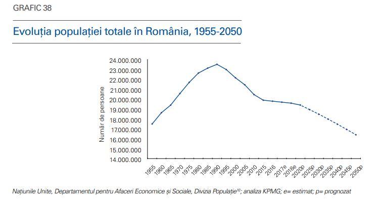 imbatranire populatie romania pe ani