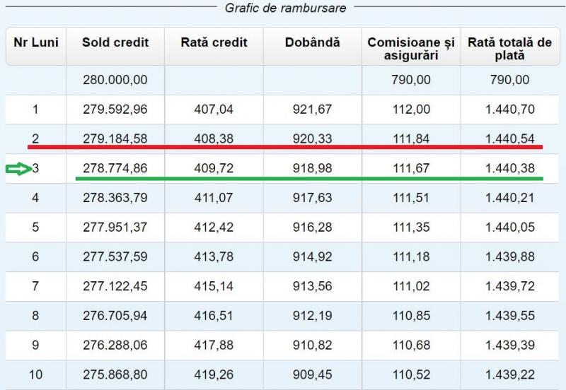 plata rambursare anticipata credit