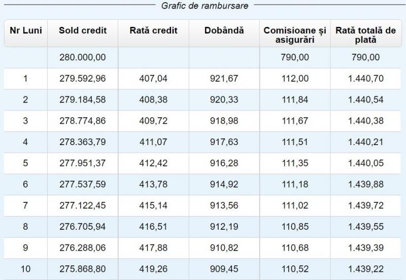 plata anticipata credit