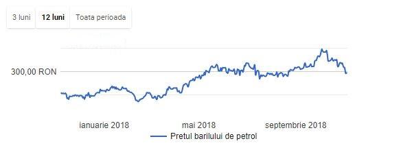 pret baril petrol 2017 2018