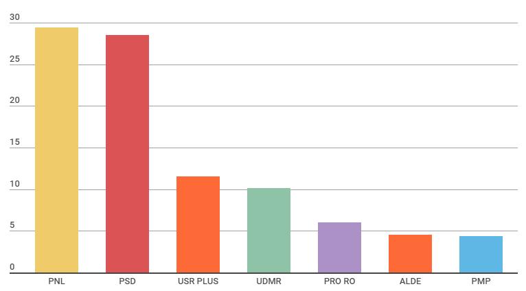 rezultate partiale alegeri europarlamentare 2019