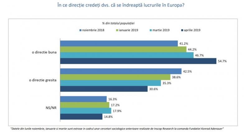 sondaj directie europa 2019
