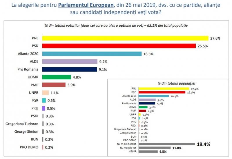 sondaj inscop europarlamentare 2019 partide vot