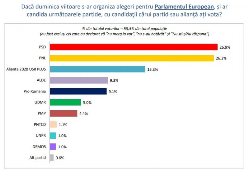 sondaj vot europarlamentare psd pnl