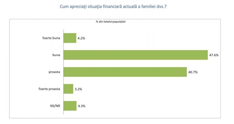 sondaj situatie financiara 2019