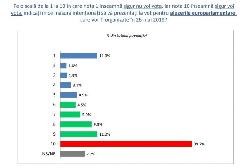 europarlamentare 2019 sondaj prezenta vot