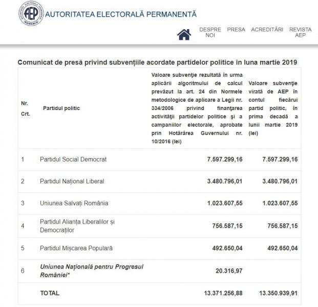 subventie partide politice martie 2019