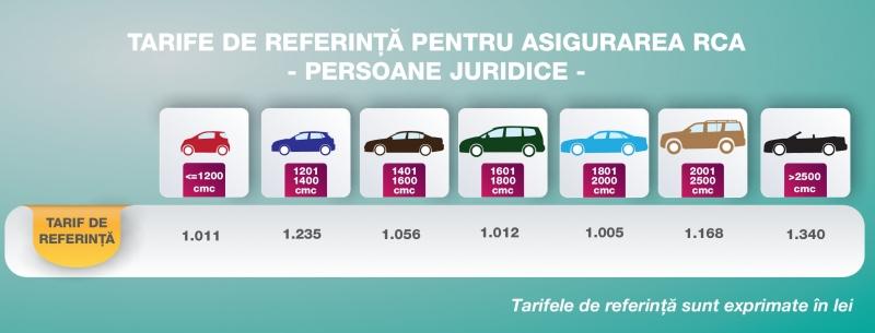 tarife de referinta rca 2018 persoane juridice
